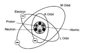 teori atom,atom dan arus listrik,hubungan atom dan arus listrik,terjadinya arus listrik,conductor,nonconductor,semiconductor,isolator,bahan konduktor,bahan isolator,bahan semikonduktor,muatan arus listrik,partikel atom,inti atom,orbit atom,atom hidrogen,model atom,model hubungan atom