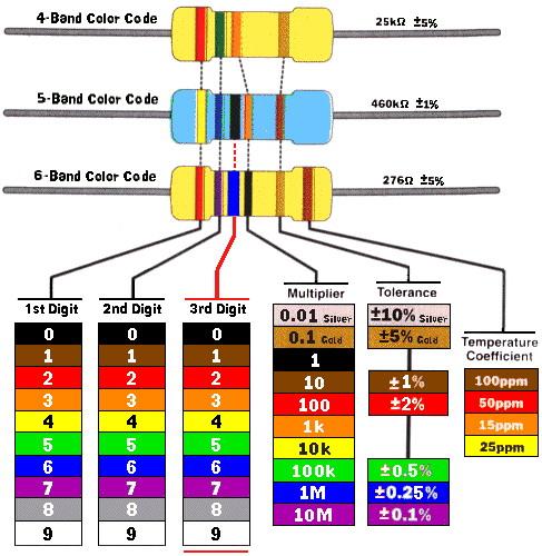 Membaca Kode Warna Resistor