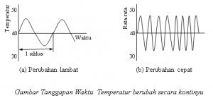 persyaratan sensor,persyaratan tranducer,syarat sensor dan tranducer,teori sensor dan tranducer,linieritas sensor,sensitifitas sensor,tanggapan waktu sensor,respon time tranducer,grafik linieritas sensor,bentuk respon time sensor,pengertian sensor dan tranducer,definisi sensor dan tranducer