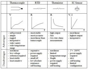 sensor temperature,teori temperature,skala temperature,ukuran temperature,satuan temperature,sensor suhu,pemilihan sensor suhu,pertimbangan memilih sensor suhu,temperature kerja sensor,pemilihan jenis sensor suhu,karakteristik sensor suhu,perbandingan sensor suhu,perbandingan jenis sensor suhu