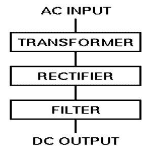 penyearah gelombang,rectifier,penyearah power supply,teori penyearah gelombang,penyearah gelombang AC,penyearah gelombang penuh,penyearah setengah gelombang,teori rectifier,dasar teori penyearah,konsep rectifier,penyearah gelombang dengan filter,formulasi penyearah,rumus filter,output penyearah gelombang,diode penyearah,rectifier dengan diode