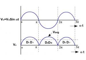 penyearah gelombang,rectifier,penyearah power supply,teori penyearah gelombang,penyearah gelombang AC,penyearah gelombang penuh,penyearah setengah gelombang,teori rectifier,dasar teori penyearah,konsep rectifier,penyearah gelombang dengan filter,formulasi penyearah,rumus filter,output penyearah gelombang,diode penyearah,rectifier dengan diode,half wave rectifier,full wave rectifier