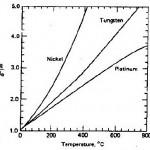 RTD,Resistance Thermal Detector,konstruksi RTD,sensor suhu RTD,sensor RTD,bahan RTD,bahan terbaik RTD,rumus suhu RTD,model matematik RTD,kenunggulan RTD,karakter RTD,perbandingan bahan RTD,kemampuan RTD,sensitifitas RTD,grafik RTDbahan kawat RTD,tahanan RTD,koefisien suhu RTD