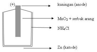 ... arus dc,elemen basah,elemen kering,teori baterai,teoriaku mulator