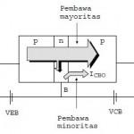 konfigurasi transistor,comon base,common emitor,common colector,basis bersama,emitor bersama,kolektor bersama,konfigurasi dasar transistor,rumus konfigurasi transistor,teori konfigurasi transistor,arus kolektor,arus basis,arus emitor,arus maksimal transistor,arus bocor transistor,rangkaian comon base,rangkaian common emitor,rangkaian common colector,rangkaian konfigurasi transistor,aliran arus dalam transistor