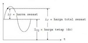 arus kolektor pada sinyal ac,arus c sinyal ac,sinyal ac pada transistor,analisa arus kolektor,analisa ac arus kolektor