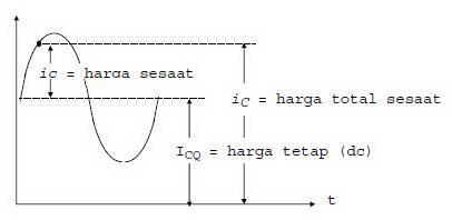 arus kolektor pada sinyal ac,arus c sinyal ac,sinyal ac pada transistor,analisa arus kolektor,analisa ac aarus kolektor