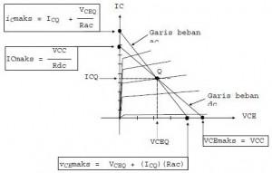 Garis Beban DC Dan AC Penguat Transistor CE,garis beban ac dan dc,gris beban ac penguat transistor,garis beban dc penguat transistor,teori garis beban ac dc,pengertian garis beban dc,arti garis beban ac