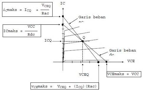 Garis Beban DC Dan AC Transistor