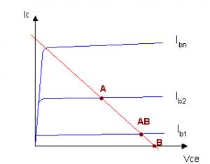 grafik kelas AB,garis beban amplifier kelas AB,grafik amplifier kelas AB,titik kerja amplifier kelas AB,bentuk grafik amplifier kelas AB,titk kerja penguat kelas AB,titik kerja kelas AB