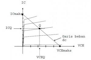 garis beban DC fix bias,kurva garis beban DC,kurva garis beban DC fix bias transistor,titik kerja DC,kurva titik kerja DC transistor