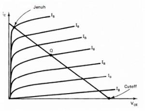 karakteristik transistor oscilator,kerja transistor oscilator,transistor oscilator armstrong,kurva karakteristik transistor oscilator  armsrong