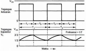 Output Astable Multivibrator IC 555,pulsa output astabil multivibrator,output astabil 555,grafik output astable 555,bentuk output astable multivibrator 555