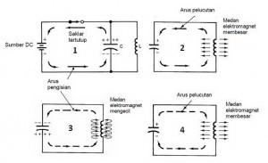 Proses Oscilasi Rangkaian Tanki LC,awal osilasi LC,rangkaian LC,proses oscilasisi LC,rangkaian tangki LC,pengisian pengosongan LC,proses awal oscilator