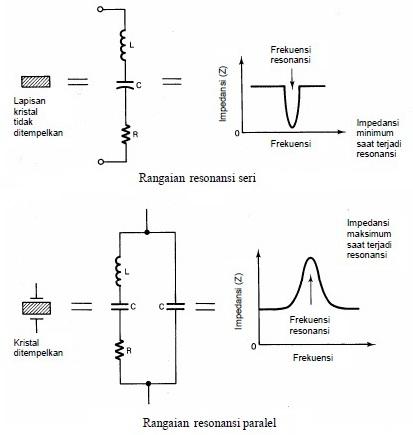 Oscilator Dengan Kristal