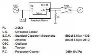 sensitivitas transducer ultrasonic,senstivitas sensor ultrasonic,sensitivitas penerimaan transducer ultrasonic