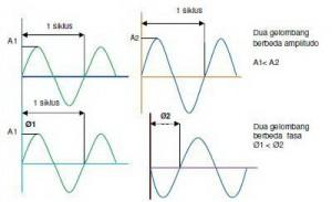 Aspek-aspek Dasar Gelombang Sinus,propagasi gelombang suara,kecepatan gelombang suara,perambatan gelombang suara,media perambatan gelombang suara,teori gelombang suara,teori propagasi,propagasi gelombang suara,rumus panjang gelombang,panjang gelombang suara,bagian dari gelombang suara,panjang gelombang,kecepatan gelombang,menhitung panjang gelombang