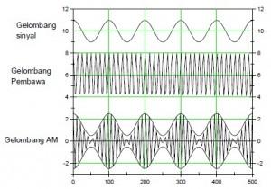 bentuk gelombang am,modulasi am,gelombang output modulasi amplitudo