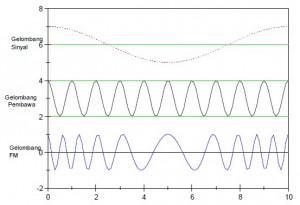 bentuk gelombang fm,modulasi fm,gelombang output modulasi frekuensi