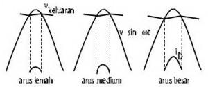 arus diode,arus dioda,bentuk isyarat arus dioda,penyearah non ideal,arus dioda ideal,arus dioda non ideal,perubahan arus transformer,perubahan arus dioda