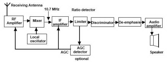 Radio penerima fm superheterodyne blok diagram radio penerima fm superheterodyneblok diagram radio fmradio fmteori ccuart Gallery