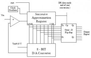 Blok Diagram SAR ADC,Successive Aproximation ADC,Successive Aproximation Register,definisi SAR ADC,teori SAR ADC,rangkaian SAR ADC,blog diagram SAR ADC