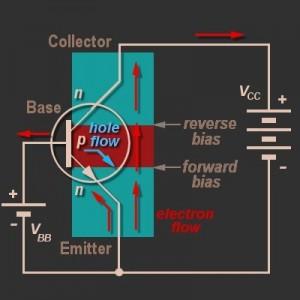 Dasar Pengoperasian Transistor NPN,dasar teori kerja transistor,teori dasar transistor,pengoperasian transistor,prinsip kerja transistor,rangkaian dasar transistor,dasar bias transistor,dasar pemberian bias transistor,dasar tegangan panjar transistor