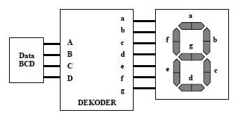 Dekoder BCD Ke 7 Segment