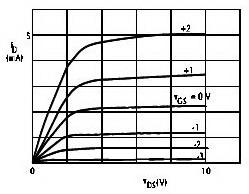 Grafik Deplesi Chanel N MOSFET,grafik karakteristik mosfet,grafik garis beban mosfet,kurva karakteristik mosfet,kurva garis beban mosfet,grafik titik kerja mosfet