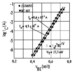 Grafik IC dan VBE Transistor,grafik karakteristik transistor,grafik arus transistor,grafik dc transistor,grafik tanggapan arus transistor,grafik arus trasnsistor