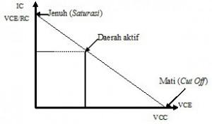 Grafik Kurva Karakteristik Transistor,karakteristik transistor,transistor sebagai sakalar,daerah jenuh transistor,daerah mati transistor,daerah kerja transistor,titik cut-off transistor,titik saturasi transistor,daerah aktif transistor