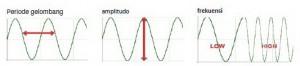 Grafik Sinyal Audio (Gelombang Suara),bentuk grafik sinyal audio,bentuk gelombang suara,besaran gelombang suara,unsur gelombang suara,besaran sinyal audio,model gelombang suara,kurva sinyal audio,grafik matematis sinyal audio,nilai matematis sinyal suara