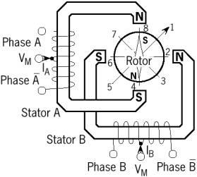 motor stepper unipolar,konstruksi motor stepper unipolar,prisnsip kerja motor stepper unipolar,strukstur motor stepper unipolar