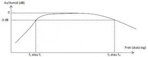 Kurva Respon Frekuensi Dalam Decibel (dB),frekuensi respon dalam dB,respon frekuensi dalam dB,tanggapan frekuensi dalam dB,grafik respon frekuensi,grafik tanggapan frekuensi,gambar tanggapan frekuensi,bentuk respon frekueansi