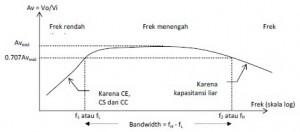 Kurva Respon Frekuensi Penguat CE Kopling Kapasitor,respon frekuensi penguat ce,respon frekuensi,definisi respon frekuensi,teori respon frekuensi,tanggapan frekuensi penguat,responfrekuensi kopling c,tanggapan frekuensi penguat ce