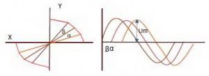 Perbedaan Sudut Pada Gelombang Listrik,teori frekuensi,teori periode,teori fasa,pengertian frekuensi,pengertian periode,pengertian fasa,perbedaan fasa gelombang listrik,rumus frekuensi,rumus periode,rumus fasa,hubungan frekuensi dan periode,teori gelombang listrik,definisi frekuensi,definisi periode,definisi fasa,frekuensi adalah,periode adalah,fasa adalah,frekuensi gelombang listrik,periode gelombang listrik,fasa gelombang listrik,sudut gelombang listrik