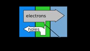 Pergerakan Muatan Pada Transistor NPN,aliran muatan pada transistor,pergerakan elektron dalam transistor,aliran elektron transistor,muatan transistor