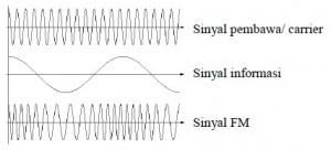 Proses Modulasi Frekuensi (Frequency Modulation, FM),modulasi fm,frekuensi modulasi,frequency modulation,fm,teori fm,dasar teori fm,teori moduasi fm,frekuensi carrier fm,sinyal informasi fm,formulasi fm,daya transmisi fm,definisi modulasi fm,pengertian frekuensi fm