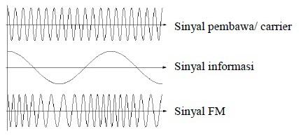 Modulasi Frekuensi (Frequency Modulation, FM)
