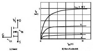 Simbol Dan Karakteristik N-Channel MOSFET,simbol mosfet,karakteristik mosfet,teori mosfet,dasar teori mosfet,artikel mosfet,mosfet n chanel,pengertian mosfet,bahan kuliah mosfet n chanel,daerah deplesi mosfet,struktur mosfet,sistem kerja mosfet,prinsip kerja mosfet