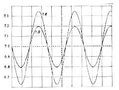 Sinyal Output Penguat Tegangan,output penguat tegnagan,sinyal penguat tegangan,output penguat transistor,gelombang output penguat tegangan