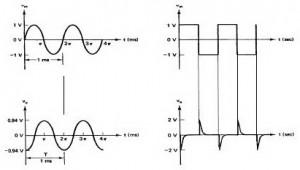 Sinyal Output Rangkaian Differensiator Op-Amp,output differensiator,sinyal output differensiator,input differensiator,gelombang output differensiator,grafik output differensiator,rumus output differensiator