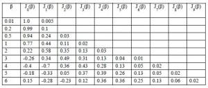 Tabel Fungsi Besel Untuk Modulasi Frekuensi (Frequency Modulation, FM),fungsi besel,tabel besel,besel fm,rumus besel,besel formula,formula besel