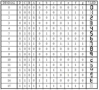 Tabel Kebenaran Dekoder BCD Ke 7 Segment,tabl kebenaran dekoder bcd,truth table deceder,tabel decoder 7 segment,data pengkodean bcd,tabel decoder bcd ke 7 segment