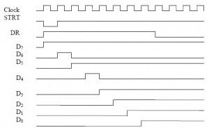 Timing diagram urutan Trace SAR ADC,diagram waktu sar adc,output sar adc,bentu logika sar adc,sinyal output sar adc