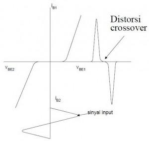 Bentuk Sinyal Output Dengan Distorsi Crossover,distorsi crossover,bentuk distorsi crossover,output denagn distorsi crossover,titik distorsi crossover,sinyal distorsi crossover,teori distorsi crossover,pengertian distorsi crossover,penyebab distorsi crossover,terjadi distorsi crossover,distorsi crossover adalah,distorsi crossover kelas B