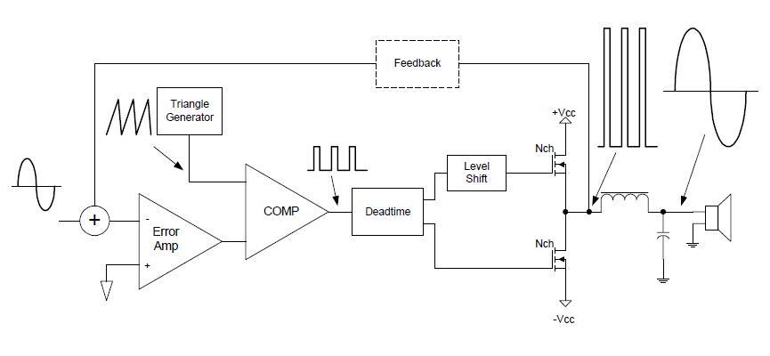 Power amplifier kelas d diagram blok power amplifer kelas dpower amplifier kelas dteori power amplifier kelas ccuart Image collections