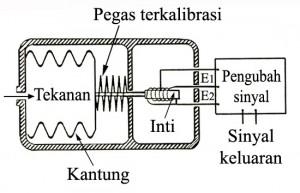 sensor tekanan,sensor tekanan dengan lvdt,tekanan lvdt,sensor lvdt,komponen sensor tekanan,menggunakan lvdt untuk sensor tekanan,pengukur tekanan,komponen sensor tekanan,membuat sensor tekanan,merakit sensor tekanan,sensor tekanan dengan lvdt,penggunaan lvdt,pengukuran tekanan lvdt