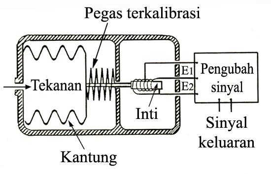 Sensor Tekanan Dengan LVDT