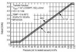 tegangan output mpx4100,output sensor tekanan,output mpx41200,grafik output sensor tekanan,Grafik Tegangan Output Sensor Tekanan MPX4100,tegangan output sensor tekanan,bentuk output sensor tekanan,sinyal output sensor tekanan mpx4100